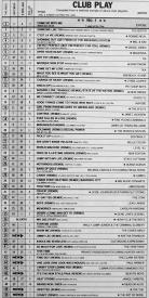 american-club-play-chart-february-1987