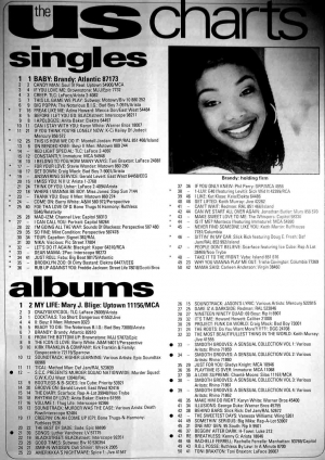 The US Singles Albums Charts From April 1995