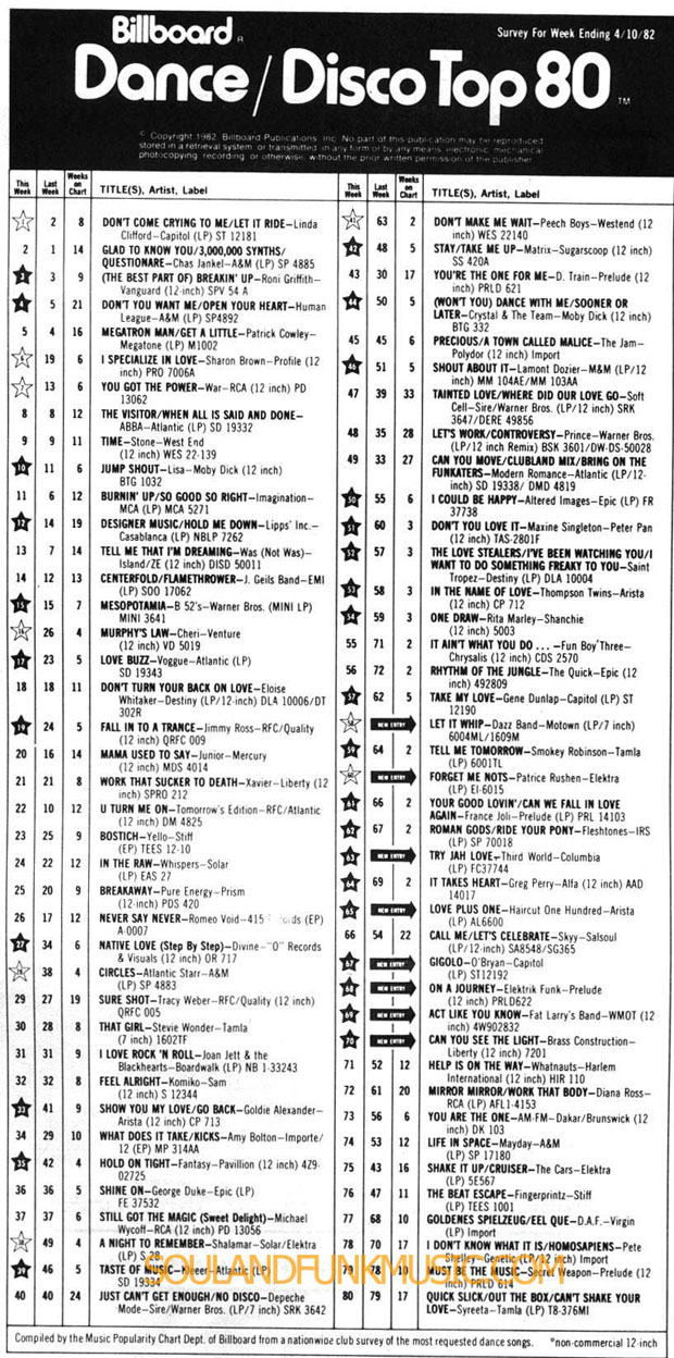 Billboard Chart April 1982 Soulandfunkmusic Com Soul
